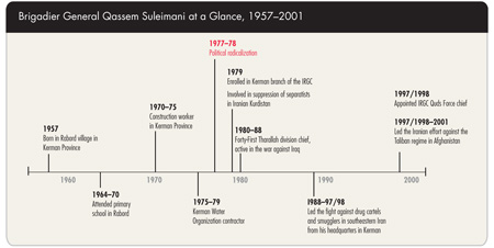 Qassem Soleimani | Story Stream | Critical Threats
