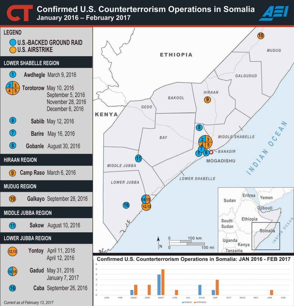 Confirmed U.S. Counterterrorism Operations in Somalia